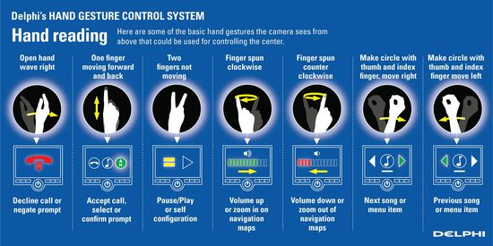 Signing gestures coming from Delphi for BMW & more | auto connected