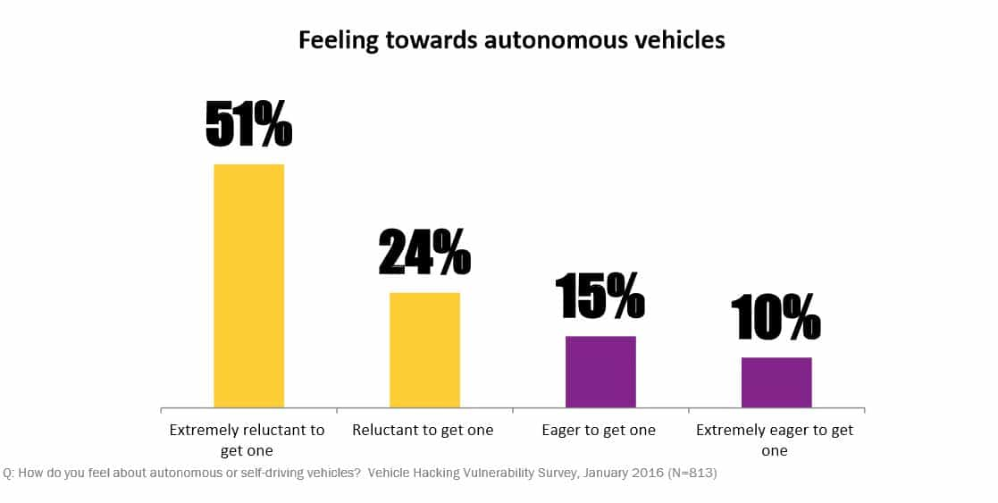 Aftermarket | auto connected car news