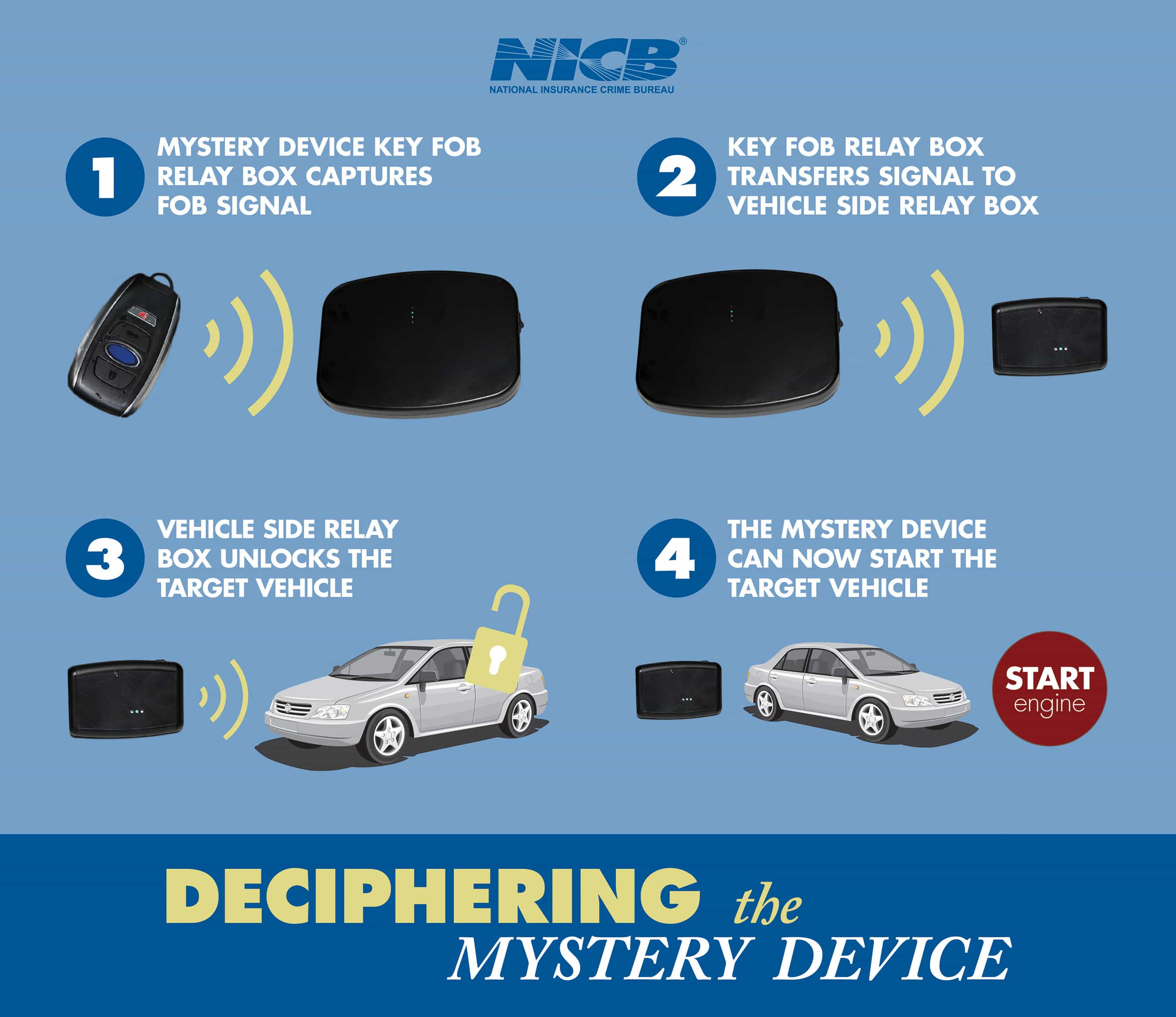 Connected car key fob stealing device found can unlock/steal