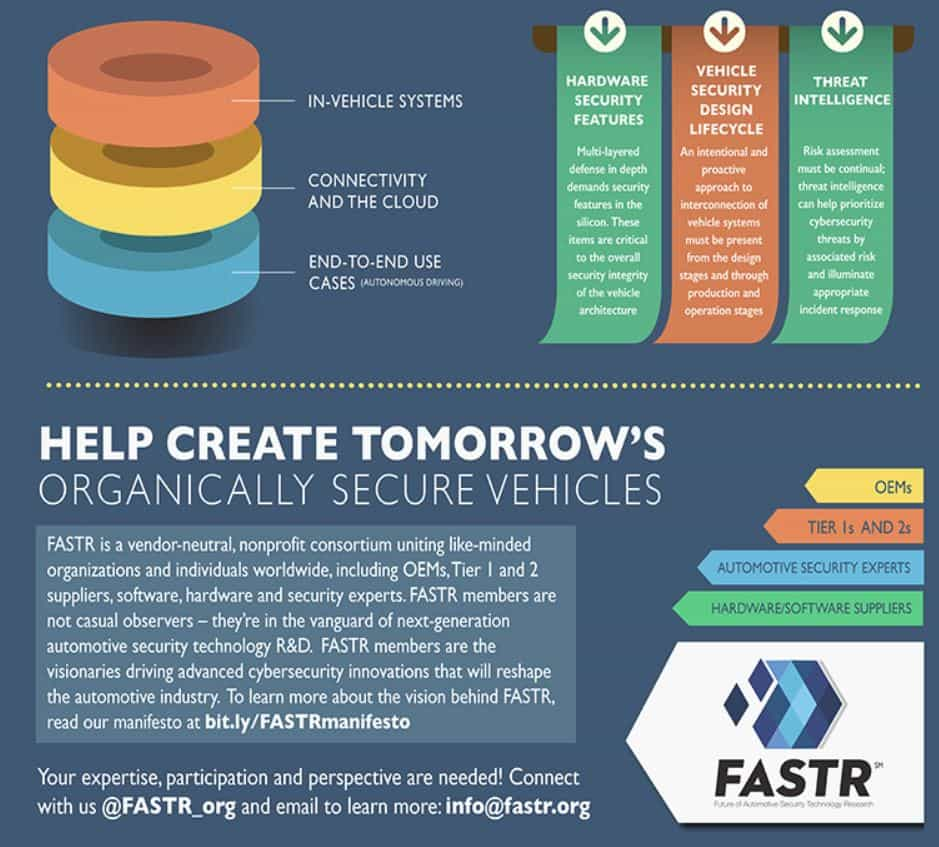 FASTR manifests open group for automotive security | auto ...
